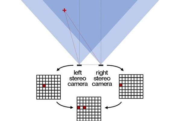 ステレオビジョンの原理の図解